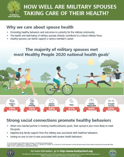 image of How Well are Military Spouses Taking Care of Their Health file