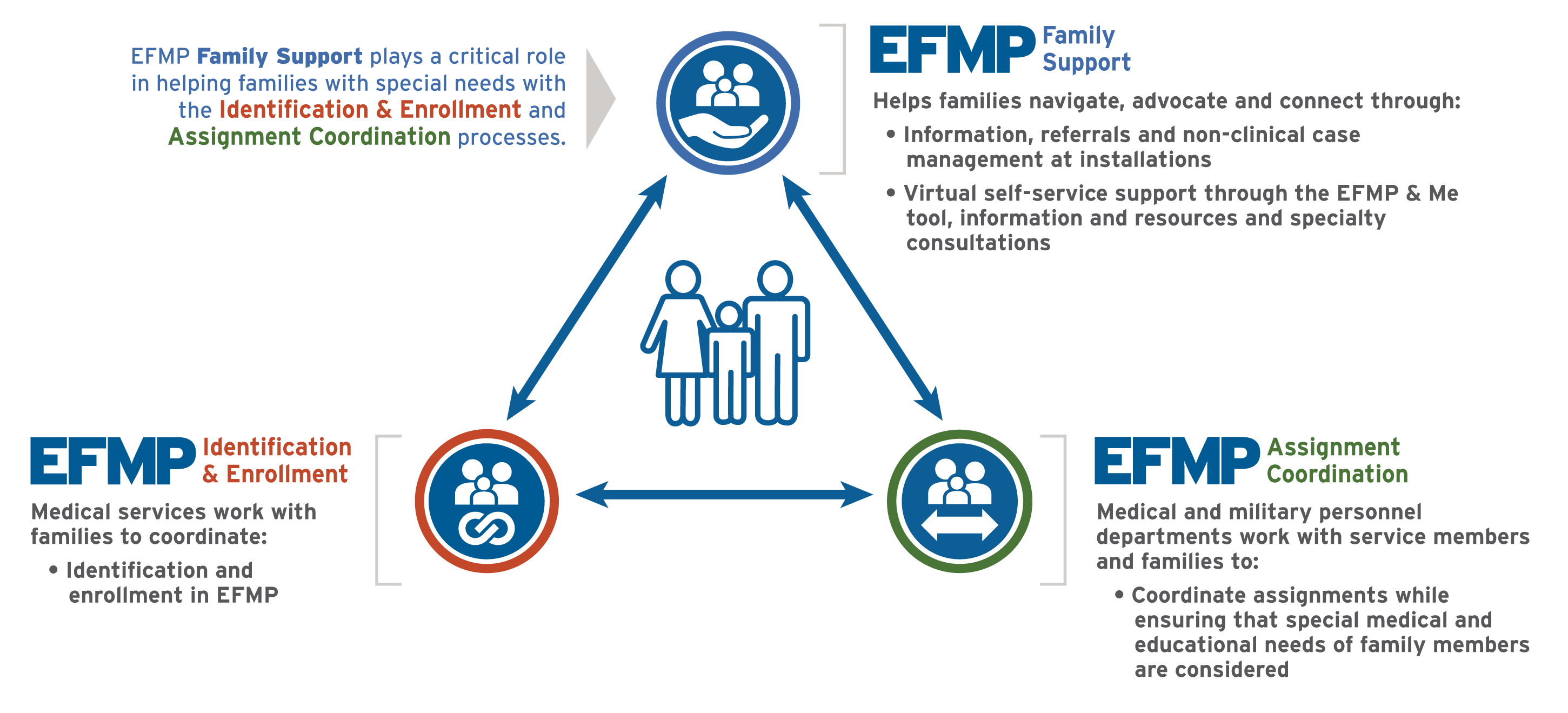 visual representation of how the three components of EFMP work together