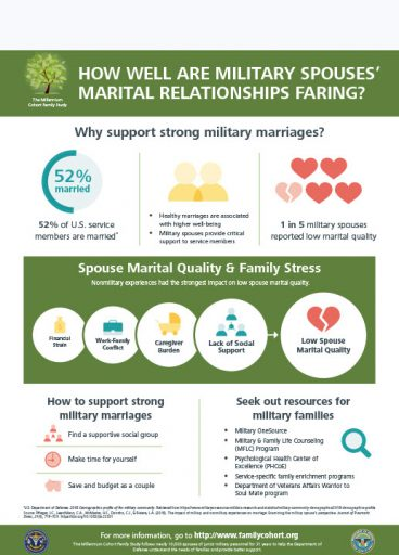 How Well are Military Spouses' Marital Relationships Faring? report image