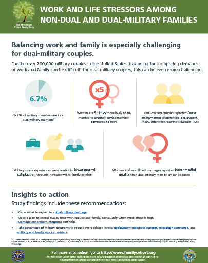 Image of Work and Life Stressors Among Non-Dual and Dual-Military Families infographic
